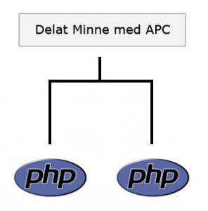 APC-delat-minne-i-PHP